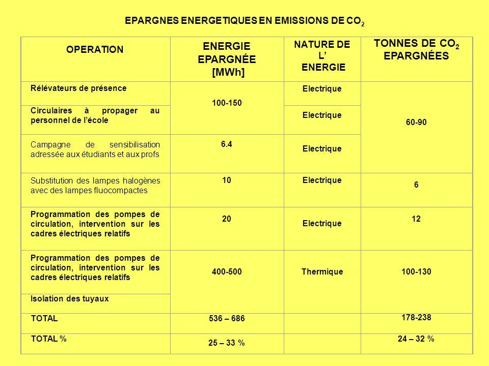 OPERATION ENERGIE EPARGNÉE [MWh] NATURE DE L ENERGIE TONNES DE CO 2 EPARGNÉES Rélévateurs de présence 100-150 Electrique 60-90 Circulaires à propager au personnel de lécole Electrique Campagne de sensibilisation adressée aux étudiants et aux profs 6.4 Electrique Substitution des lampes halogènes avec des lampes fluocompactes 10Electrique 6 Programmation des pompes de circulation, intervention sur les cadres électriques relatifs 20 Electrique 12 Programmation des pompes de circulation, intervention sur les cadres électriques relatifs 400-500Thermique100-130 Isolation des tuyaux TOTAL536 – 686 178-238 TOTAL % 25 – 33 % 24 – 32 % EPARGNES ENERGETIQUES EN EMISSIONS DE CO 2
