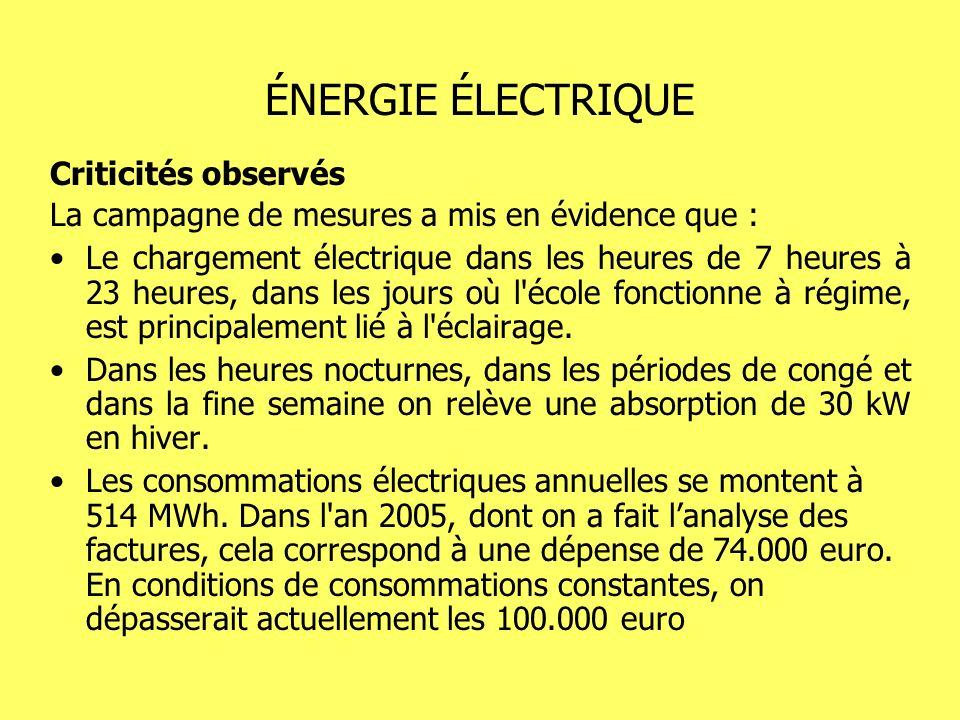 ÉNERGIE ÉLECTRIQUE Criticités observés La campagne de mesures a mis en évidence que : Le chargement électrique dans les heures de 7 heures à 23 heures