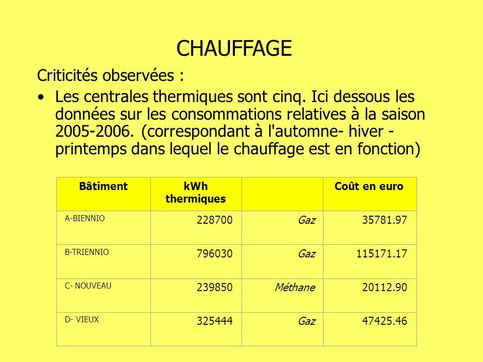 Criticités observées : Les centrales thermiques sont cinq. Ici dessous les données sur les consommations relatives à la saison 2005-2006. (corresponda