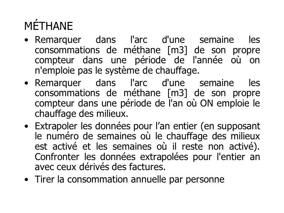 MÉTHANE Remarquer dans l arc d une semaine les consommations de méthane [m3] de son propre compteur dans une période de l année où on n emploie pas le système de chauffage.