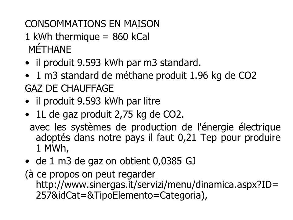 CONSOMMATIONS EN MAISON 1 kWh thermique = 860 kCal MÉTHANE il produit 9.593 kWh par m3 standard.