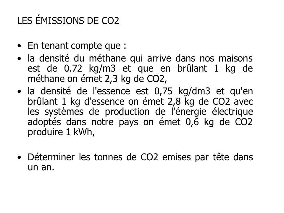 LES ÉMISSIONS DE CO2 En tenant compte que : la densité du méthane qui arrive dans nos maisons est de 0.72 kg/m3 et que en brûlant 1 kg de méthane on émet 2,3 kg de CO2, la densité de l essence est 0,75 kg/dm3 et qu en brûlant 1 kg d essence on émet 2,8 kg de CO2 avec les systèmes de production de l énergie électrique adoptés dans notre pays on émet 0,6 kg de CO2 produire 1 kWh, Déterminer les tonnes de CO2 emises par tête dans un an.