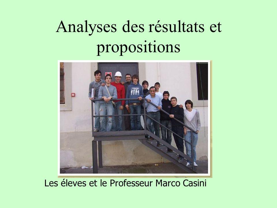 Analyses des résultats et propositions Les éleves et le Professeur Marco Casini
