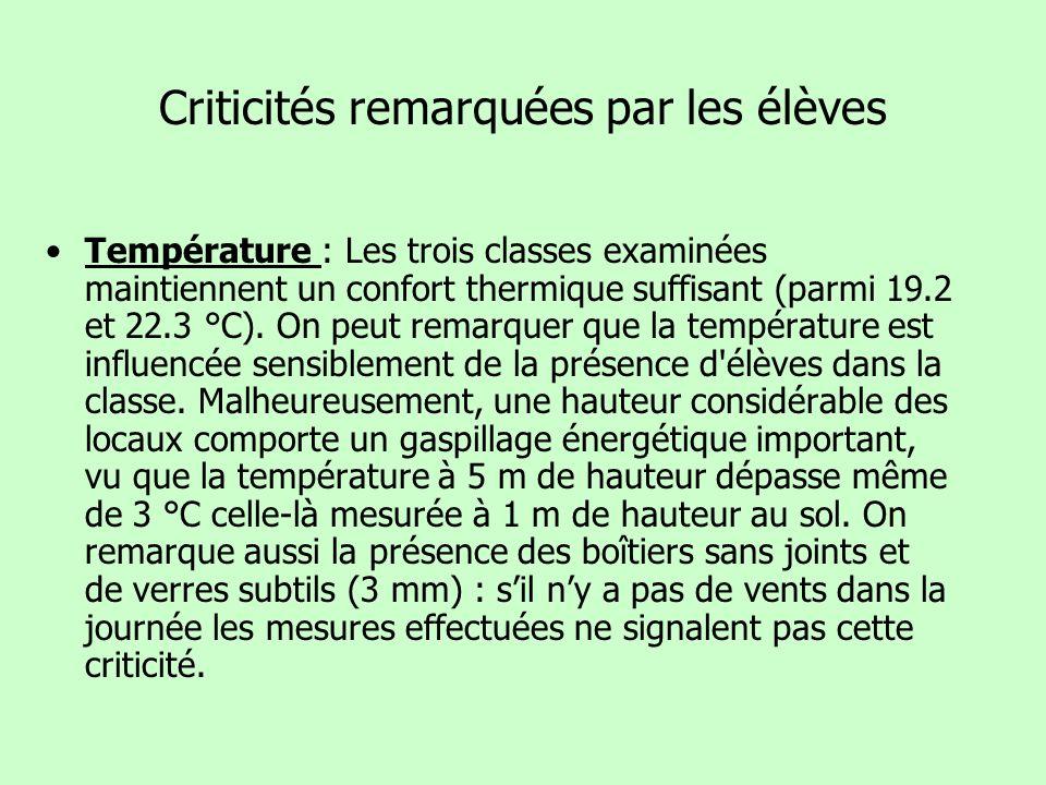 Criticités remarquées par les élèves Température : Les trois classes examinées maintiennent un confort thermique suffisant (parmi 19.2 et 22.3 °C). On