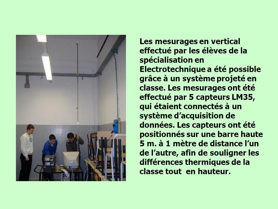 Les mesurages en vertical effectué par les élèves de la spécialisation en Electrotechnique a été possible grâce à un système projeté en classe.