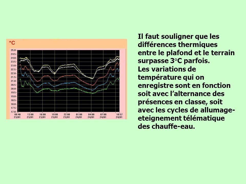 Il faut souligner que les différences thermiques entre le plafond et le terrain surpasse 3°C parfois. Les variations de température qui on enregistre