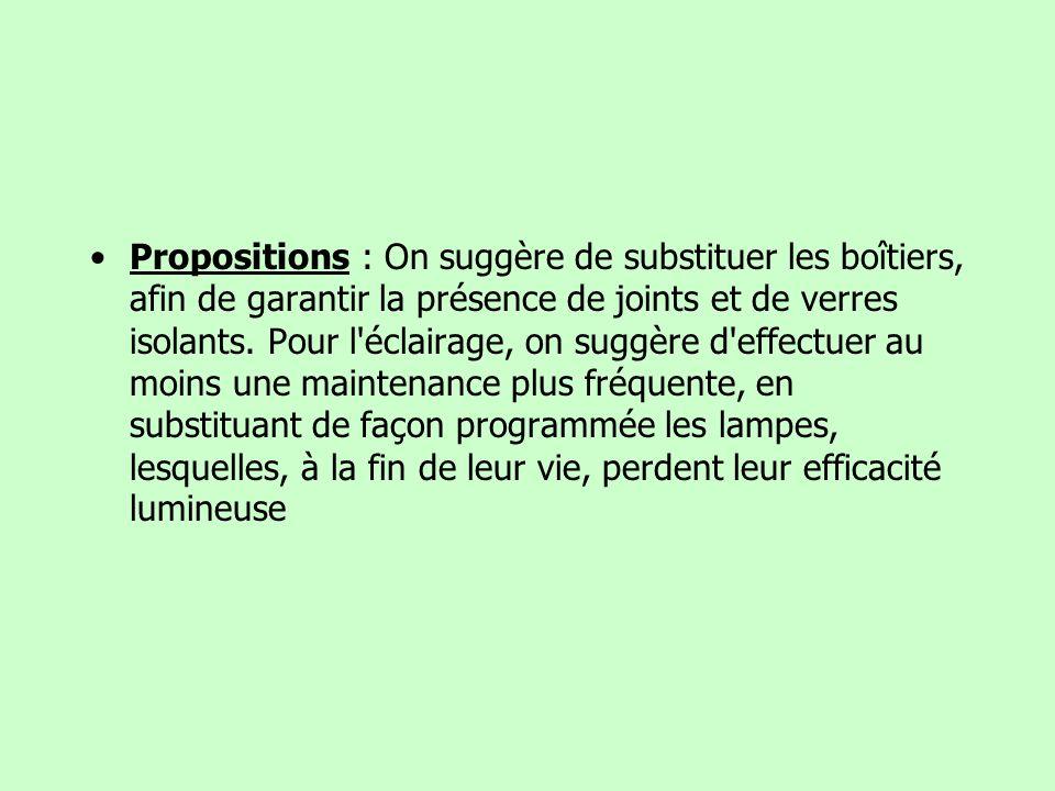 Propositions : On suggère de substituer les boîtiers, afin de garantir la présence de joints et de verres isolants. Pour l'éclairage, on suggère d'eff