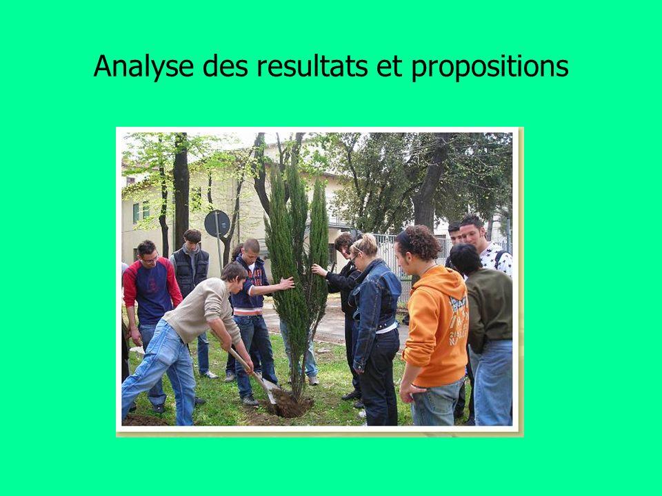 Analyse des resultats et propositions