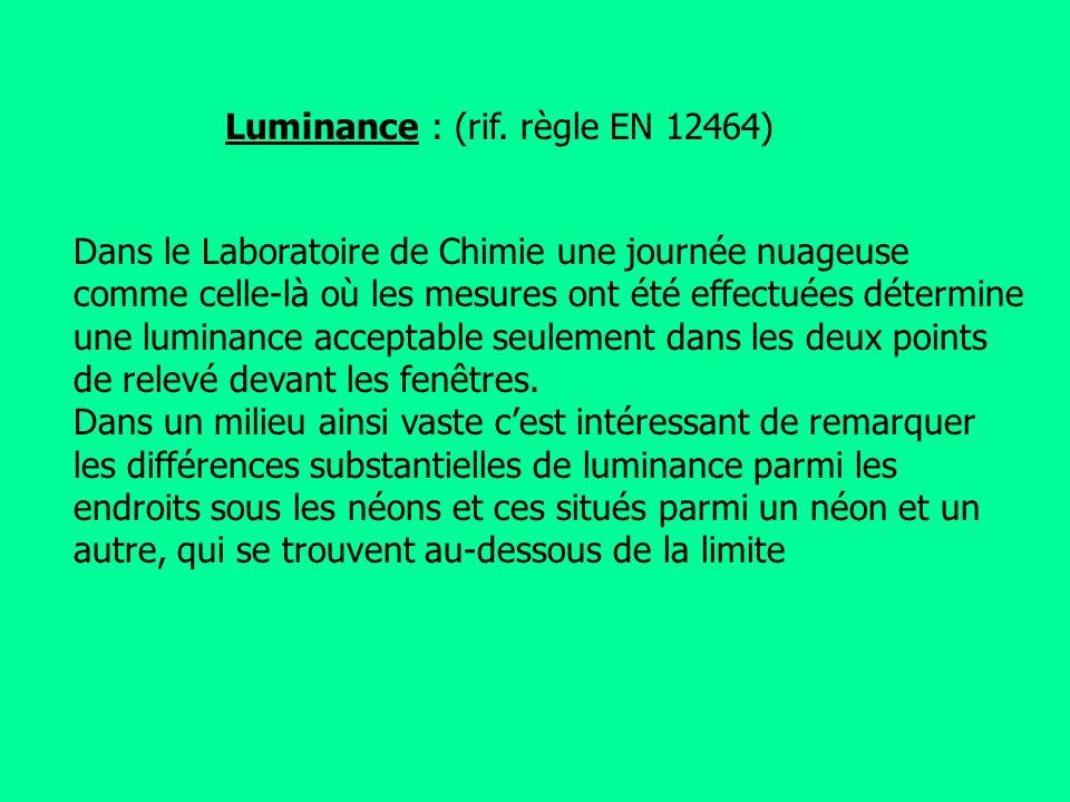 Dans le Laboratoire de Chimie une journée nuageuse comme celle-là où les mesures ont été effectuées détermine une luminance acceptable seulement dans les deux points de relevé devant les fenêtres.