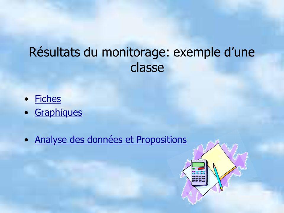 Résultats du monitorage: exemple dune classe Fiches Graphiques Analyse des données et Propositions