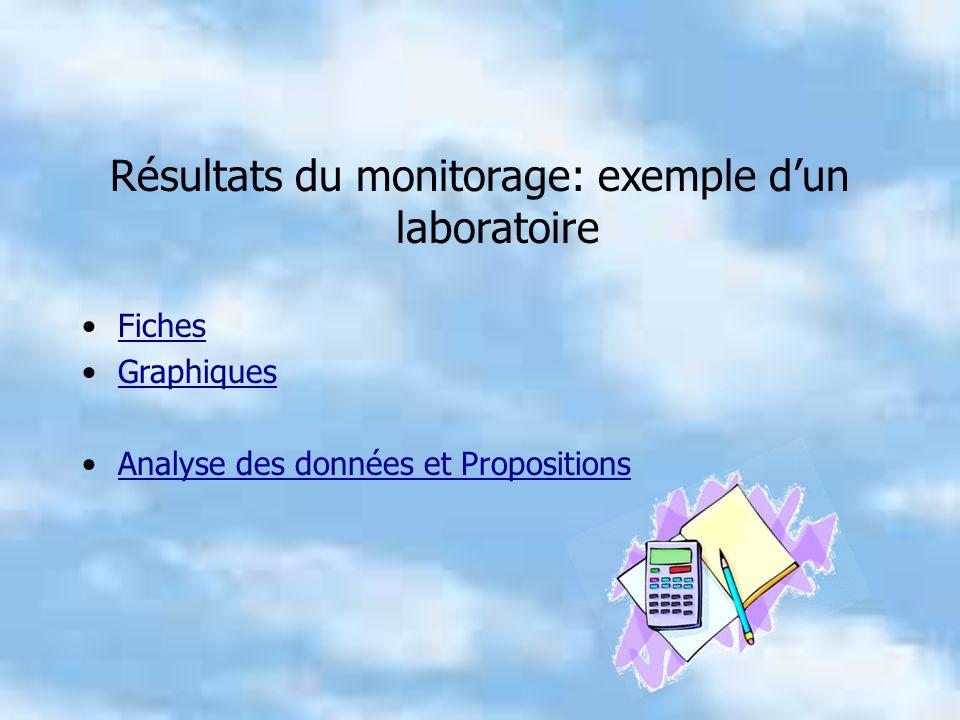 Résultats du monitorage: exemple dun laboratoire Fiches Graphiques Analyse des données et Propositions