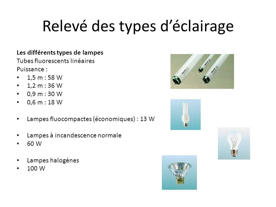 Relevé des types déclairage Les différents types de lampes Tubes fluorescents linéaires Puissance : 1,5 m : 58 W 1,2 m : 36 W 0,9 m : 30 W 0,6 m : 18 W Lampes fluocompactes (économiques) : 13 W Lampes à incandescence normale 60 W Lampes halogènes 100 W