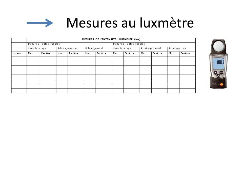 Mesures au luxmètre MESURES DE LINTENSITE LUMINEUSE (lux) Mesure 1 – date et heure :Mesure 2 – date et heure : Sans éclairageEclairage partielEclairag