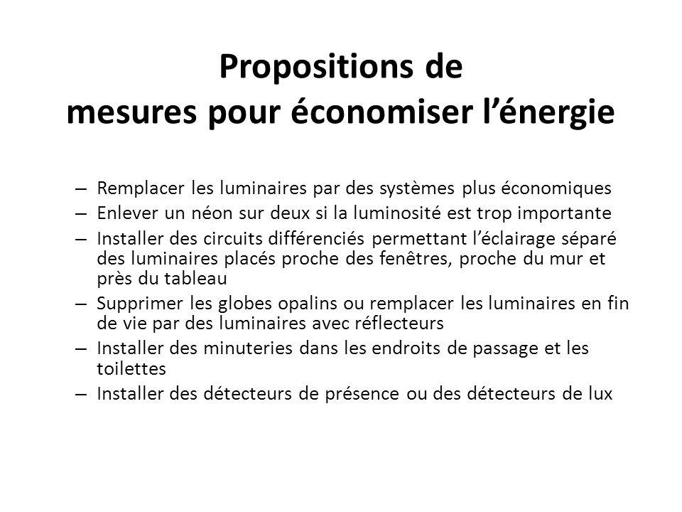 Propositions de mesures pour économiser lénergie – Remplacer les luminaires par des systèmes plus économiques – Enlever un néon sur deux si la luminos