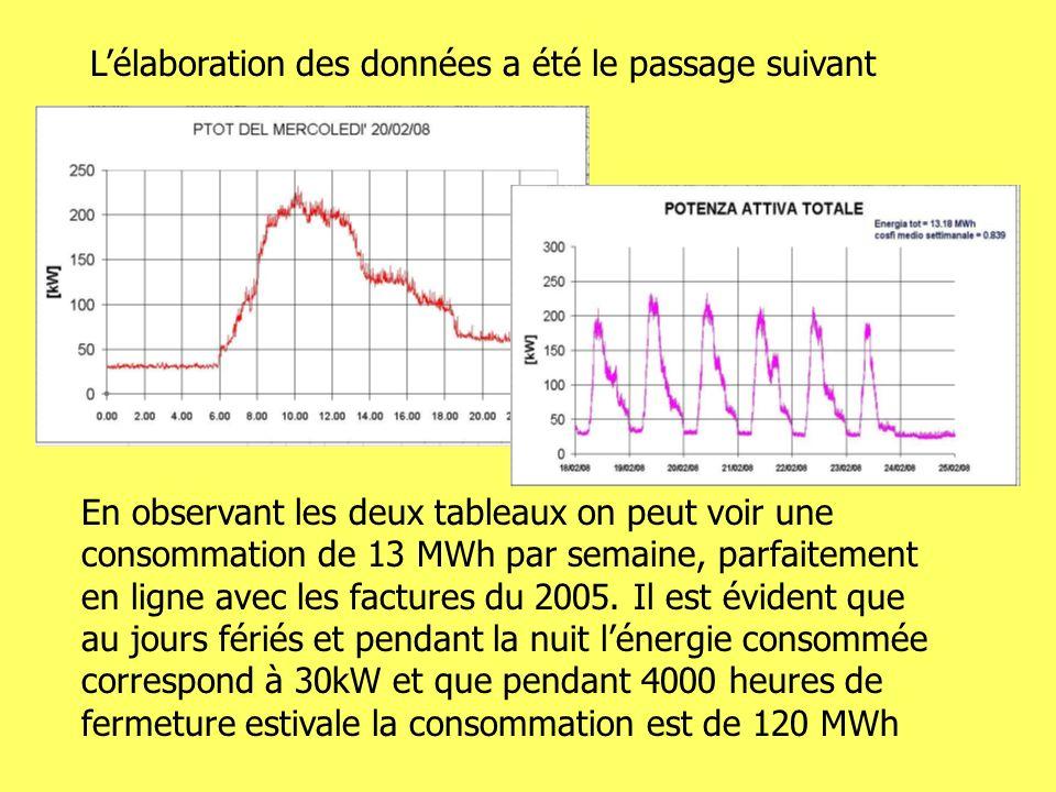 En observant les deux tableaux on peut voir une consommation de 13 MWh par semaine, parfaitement en ligne avec les factures du 2005.