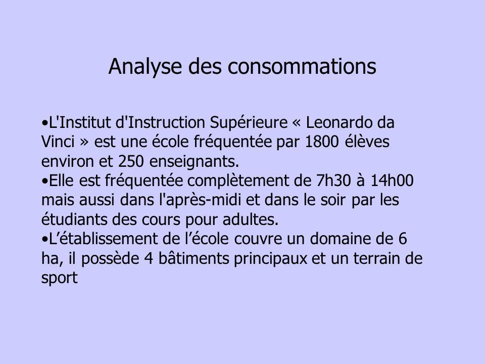 Analyse des consommations L'Institut d'Instruction Supérieure « Leonardo da Vinci » est une école fréquentée par 1800 élèves environ et 250 enseignant