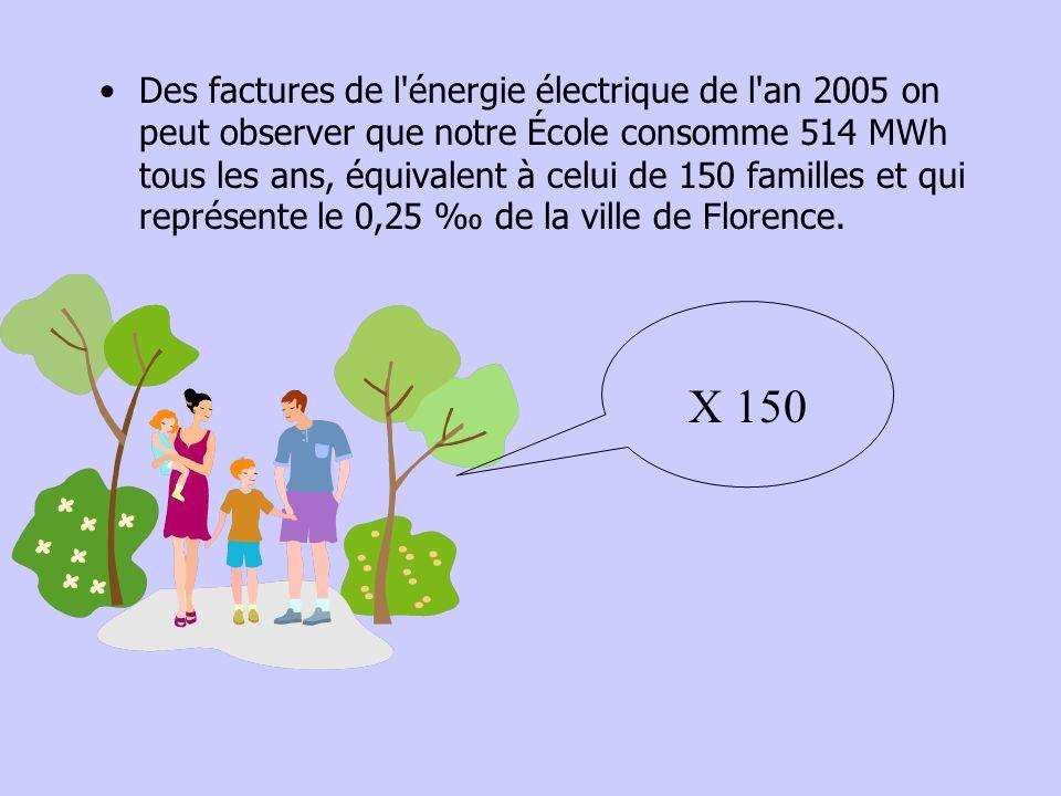 Des factures de l'énergie électrique de l'an 2005 on peut observer que notre École consomme 514 MWh tous les ans, équivalent à celui de 150 familles e