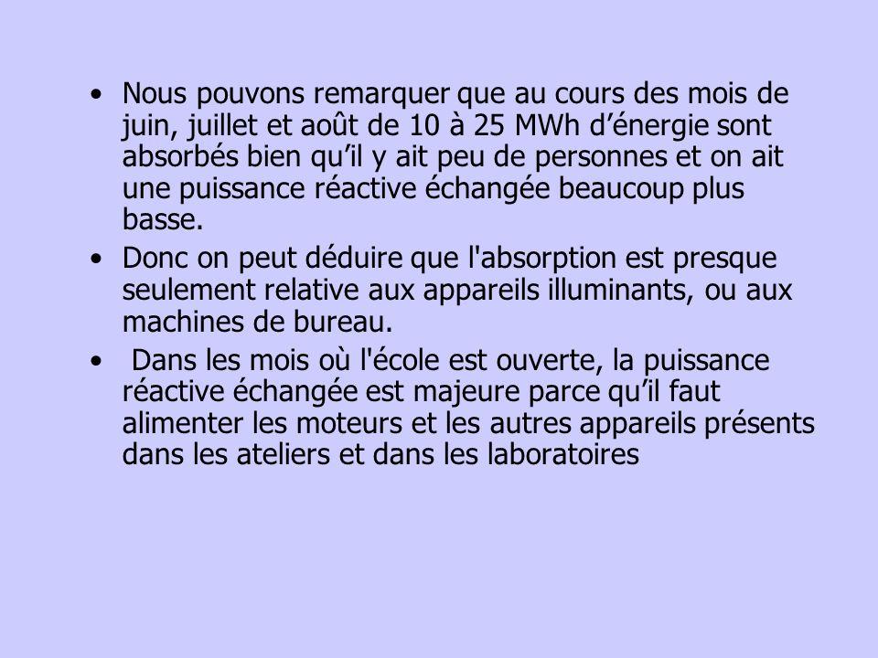Nous pouvons remarquer que au cours des mois de juin, juillet et août de 10 à 25 MWh dénergie sont absorbés bien quil y ait peu de personnes et on ait