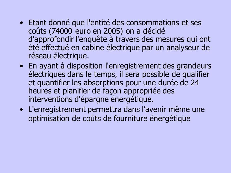 Etant donné que l'entité des consommations et ses coûts (74000 euro en 2005) on a décidé d'approfondir l'enquête à travers des mesures qui ont été eff