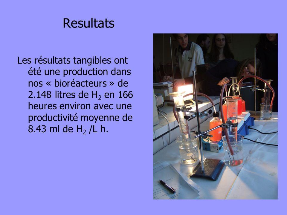 Resultats Les résultats tangibles ont été une production dans nos « bioréacteurs » de 2.148 litres de H 2 en 166 heures environ avec une productivité
