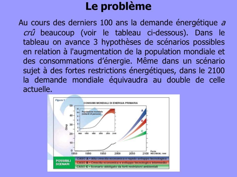 Le problème Au cours des derniers 100 ans la demande énergétique a crû beaucoup (voir le tableau ci-dessous). Dans le tableau on avance 3 hypothèses d