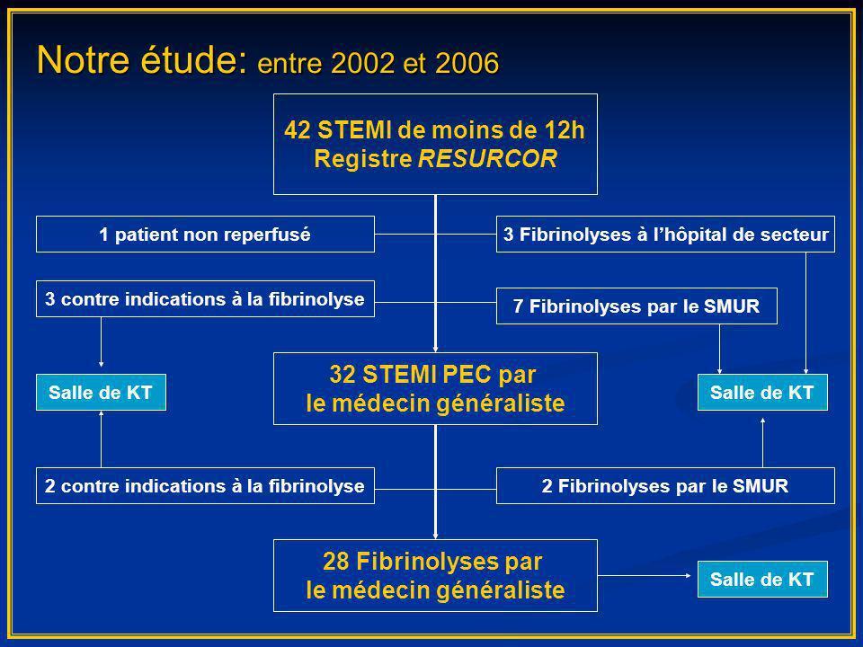 42 STEMI de moins de 12h Registre RESURCOR 28 Fibrinolyses par le médecin généraliste 7 Fibrinolyses par le SMUR 32 STEMI PEC par le médecin généralis
