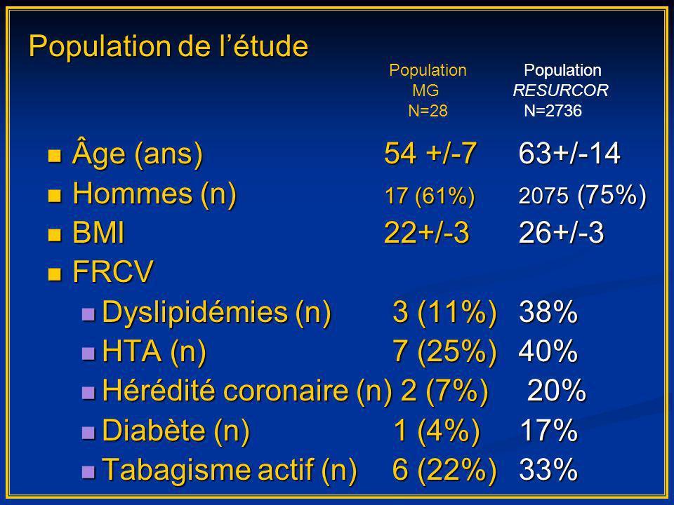 Âge (ans) 54 +/-763+/-14 Âge (ans) 54 +/-763+/-14 Hommes (n) 17 (61%)2075 (75%) Hommes (n) 17 (61%)2075 (75%) BMI22+/-326+/-3 BMI22+/-326+/-3 FRCV FRCV Dyslipidémies (n) 3 (11%)38% Dyslipidémies (n) 3 (11%)38% HTA (n) 7 (25%)40% HTA (n) 7 (25%)40% Hérédité coronaire (n) 2 (7%) 20% Hérédité coronaire (n) 2 (7%) 20% Diabète (n) 1 (4%)17% Diabète (n) 1 (4%)17% Tabagisme actif (n) 6 (22%)33% Tabagisme actif (n) 6 (22%)33% Population de létude Population MG RESURCOR N=28N=2736