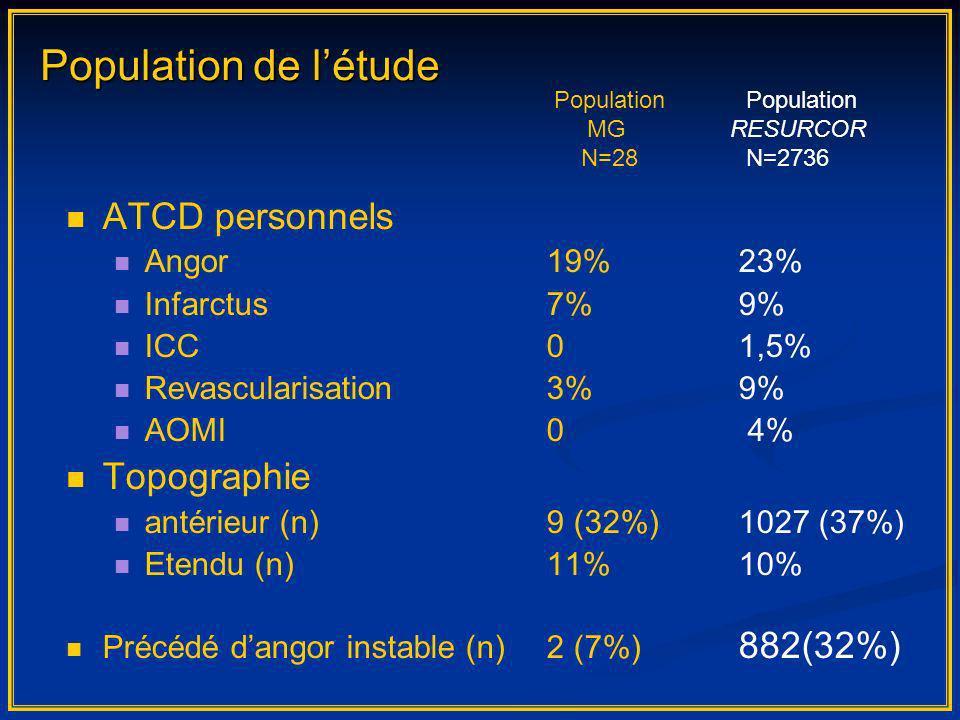 ATCD personnels Angor19%23% Infarctus7%9% ICC01,5% Revascularisation3%9% AOMI0 4% Topographie antérieur (n)9 (32%)1027 (37%) Etendu (n)11%10% Précédé