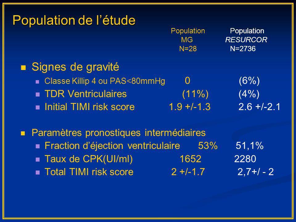 Signes de gravité Classe Killip 4 ou PAS<80mmHg 0 (6%) TDR Ventriculaires (11%) (4%) Initial TIMI risk score1.9 +/-1.3 2.6 +/-2.1 Paramètres pronostiq