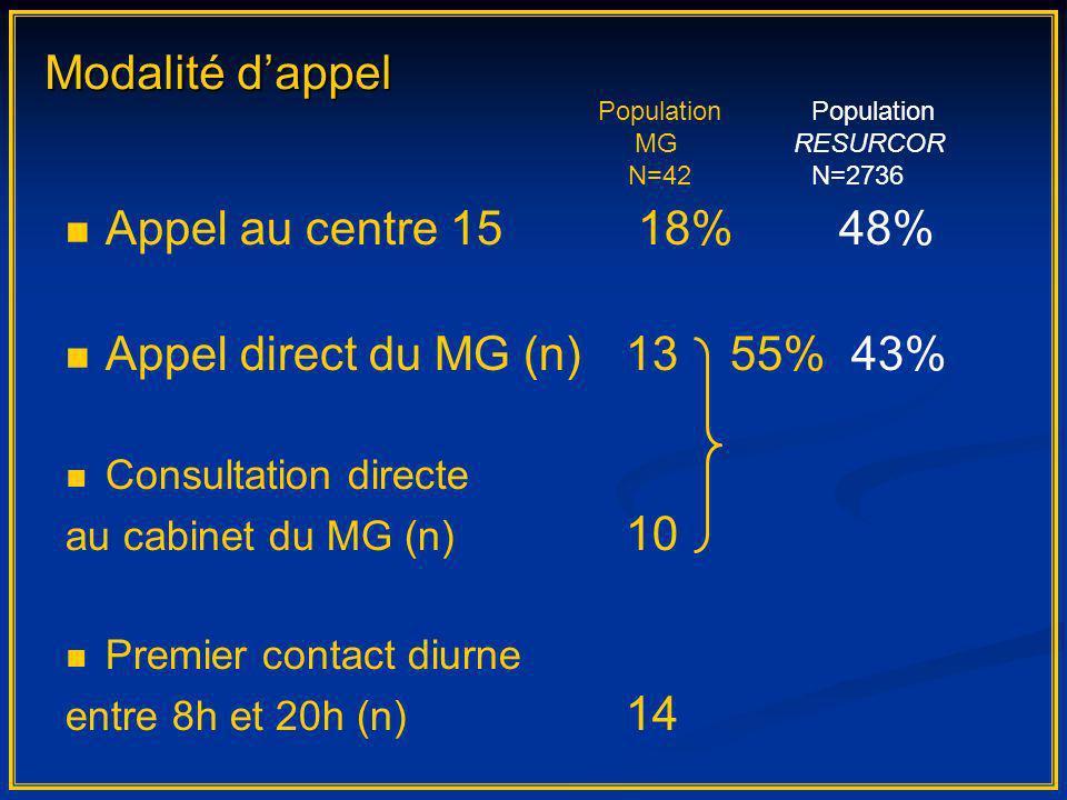 Appel au centre 15 18% 48% Appel direct du MG (n) 13 55% 43% Consultation directe au cabinet du MG (n) 10 Premier contact diurne entre 8h et 20h (n) 1