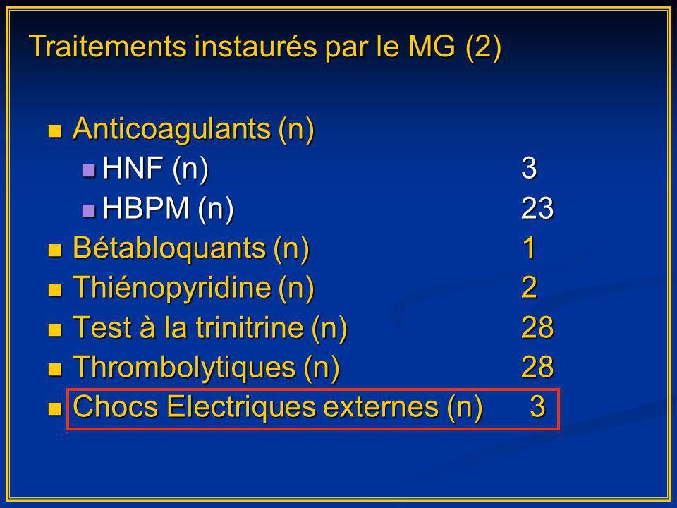 Anticoagulants (n) Anticoagulants (n) HNF (n)3 HNF (n)3 HBPM (n)23 HBPM (n)23 Bétabloquants (n)1 Bétabloquants (n)1 Thiénopyridine (n) 2 Thiénopyridine (n) 2 Test à la trinitrine (n)28 Test à la trinitrine (n)28 Thrombolytiques (n)28 Thrombolytiques (n)28 Chocs Electriques externes (n) 3 Chocs Electriques externes (n) 3 Traitements instaurés par le MG (2)