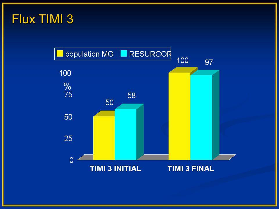 Flux TIMI 3 %