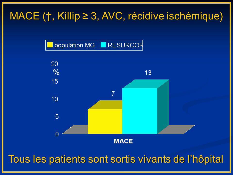 MACE (, Killip 3, AVC, récidive ischémique) % Tous les patients sont sortis vivants de lhôpital