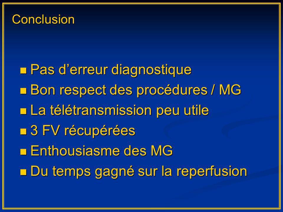 Pas derreur diagnostique Pas derreur diagnostique Bon respect des procédures / MG Bon respect des procédures / MG La télétransmission peu utile La tél