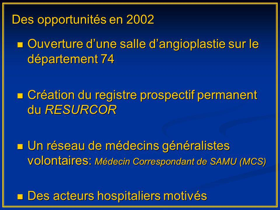 Des opportunités en 2002 Ouverture dune salle dangioplastie sur le département 74 Ouverture dune salle dangioplastie sur le département 74 Création du