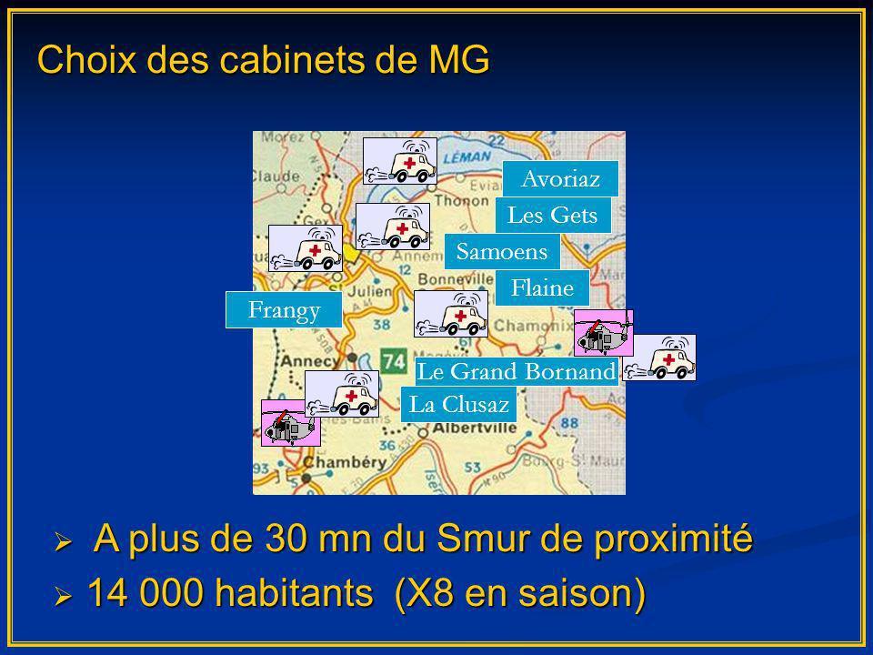 Choix des cabinets de MG Les Gets La Clusaz Samoens Avoriaz Le Grand Bornand Flaine Frangy A plus de 30 mn du Smur de proximité A plus de 30 mn du Smu