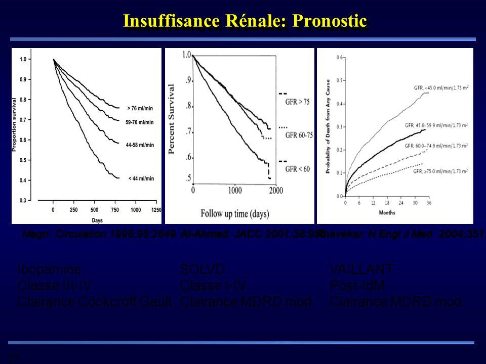 Pd G Magri: Circulation 1998;98:2849 Insuffisance Rénale: Pronostic Al-Ahmad: JACC 2001;38:955 Anavekar: N Engl J Med 2004;351:1285 Ibopamine Classe I