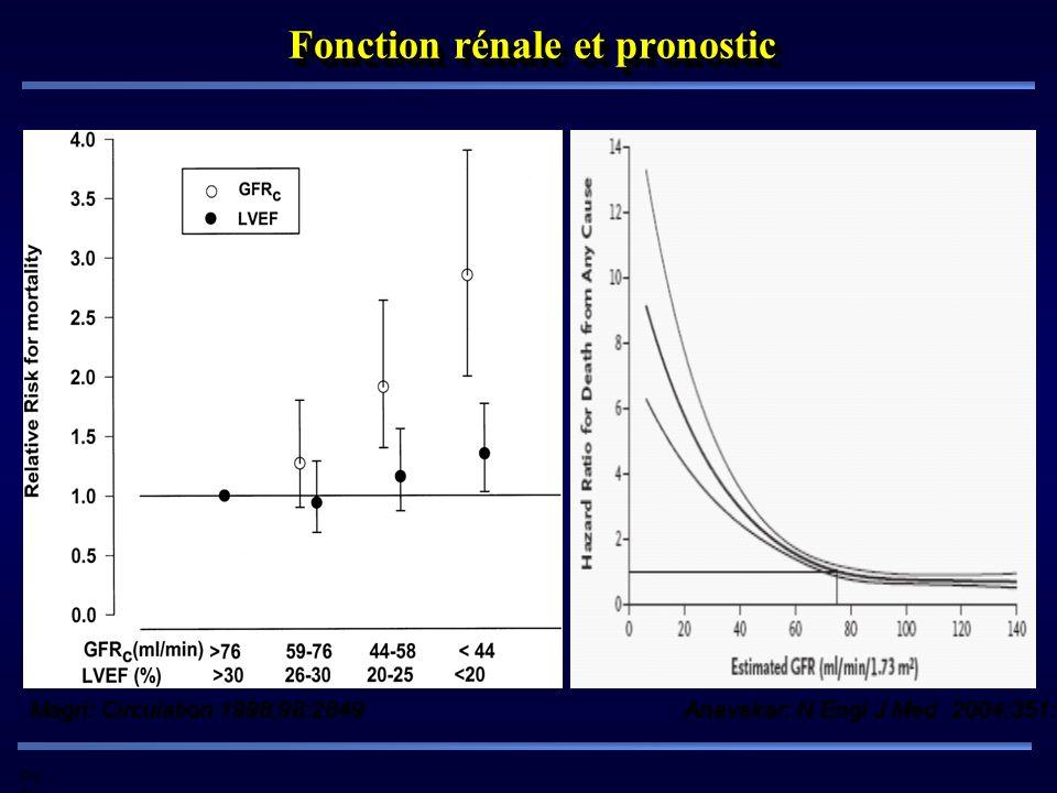 Pd G Fonction rénale et pronostic Magri: Circulation 1998;98:2849 Anavekar: N Engl J Med 2004;351:1285