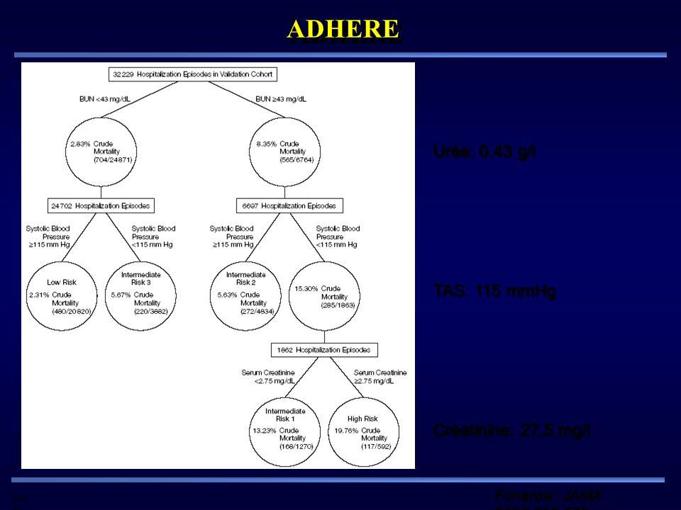 Pd G ADHEREADHERE Fonarow: JAMA 2005;293:572 Urée: 0.43 g/l Créatinine: 27.5 mg/l TAS: 115 mmHg