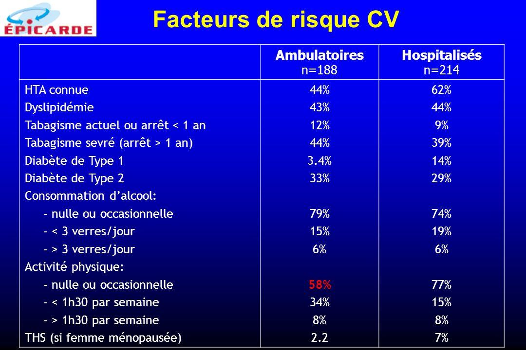 Ambulatoires n=188 Hospitalisés n=214 HTA connue Dyslipidémie Tabagisme actuel ou arrêt < 1 an Tabagisme sevré (arrêt > 1 an) Diabète de Type 1 Diabèt
