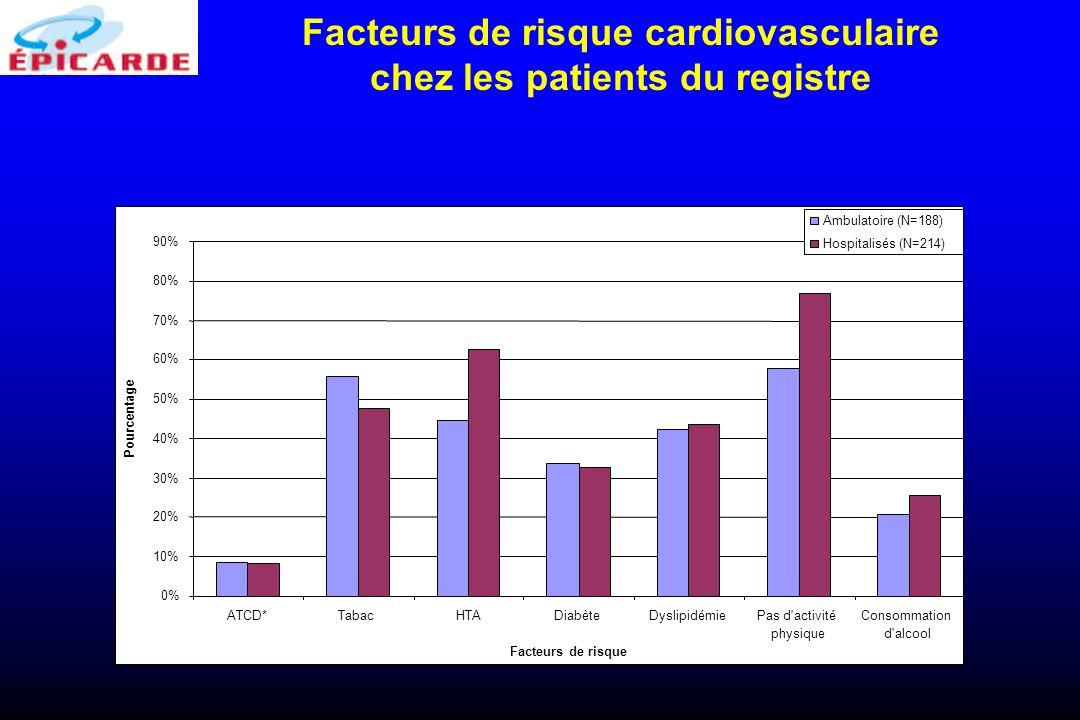 Facteurs de risque cardiovasculaire chez les patients du registre 0% 10% 20% 30% 40% 50% 60% 70% 80% 90% ATCD*TabacHTADiabèteDyslipidémiePas d'activit
