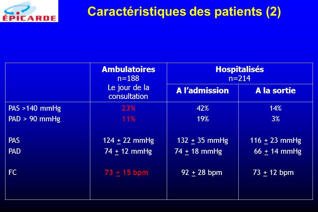 Ambulatoires n=188 Le jour de la consultation Hospitalisés n=214 A ladmissionA la sortie PAS >140 mmHg PAD > 90 mmHg PAS PAD FC 23% 11% 124 + 22 mmHg