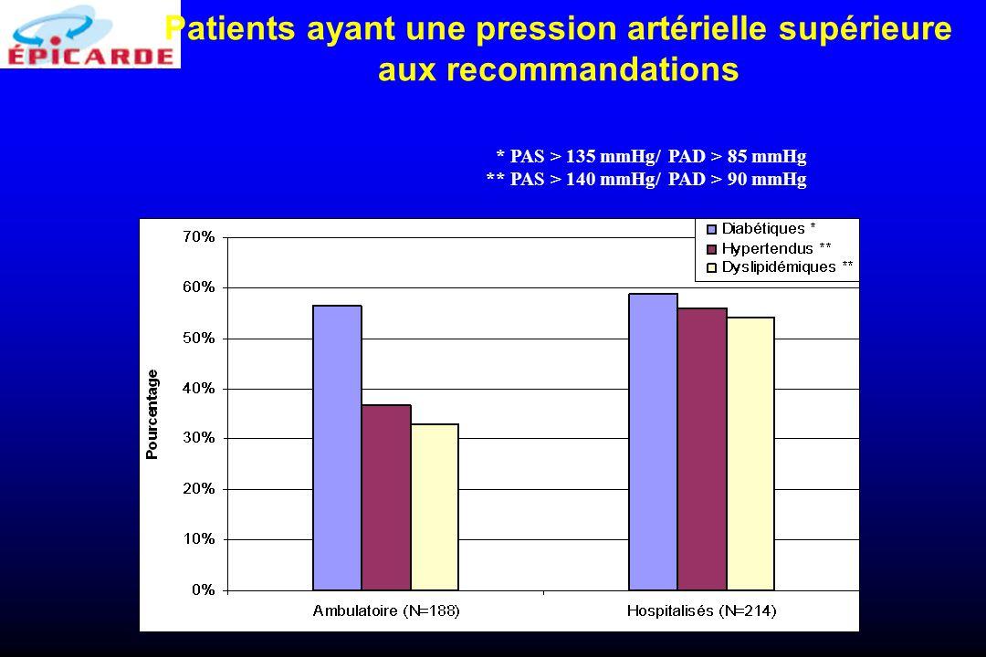Patients ayant une pression artérielle supérieure aux recommandations * PAS > 135 mmHg/ PAD > 85 mmHg ** PAS > 140 mmHg/ PAD > 90 mmHg