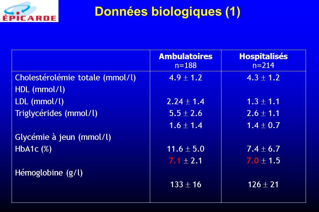 Ambulatoires n=188 Hospitalisés n=214 Cholestérolémie totale (mmol/l) HDL (mmol/l) LDL (mmol/l) Triglycérides (mmol/l) Glycémie à jeun (mmol/l) HbA1c