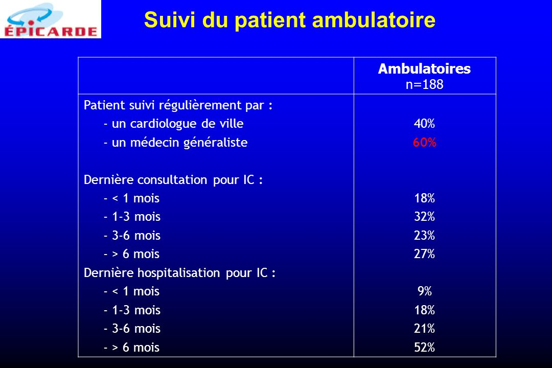 Ambulatoires n=188 Patient suivi régulièrement par : - un cardiologue de ville - un médecin généraliste Dernière consultation pour IC : - < 1 mois - 1