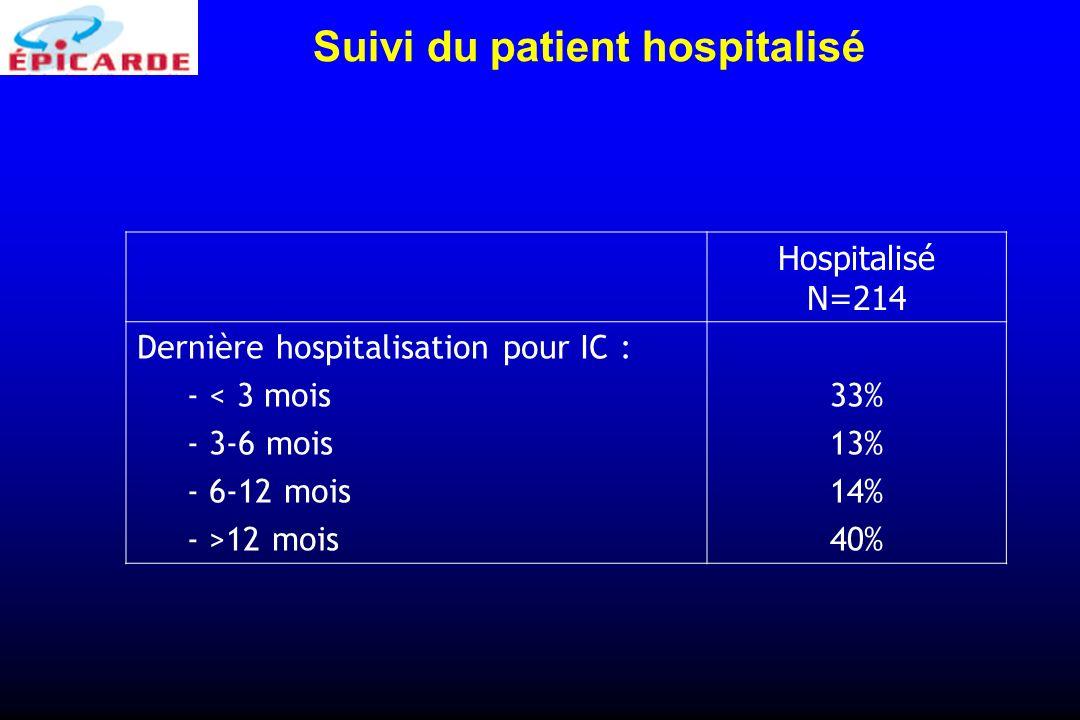 Hospitalisé N=214 Dernière hospitalisation pour IC : - < 3 mois - 3-6 mois - 6-12 mois - >12 mois 33% 13% 14% 40% Suivi du patient hospitalisé