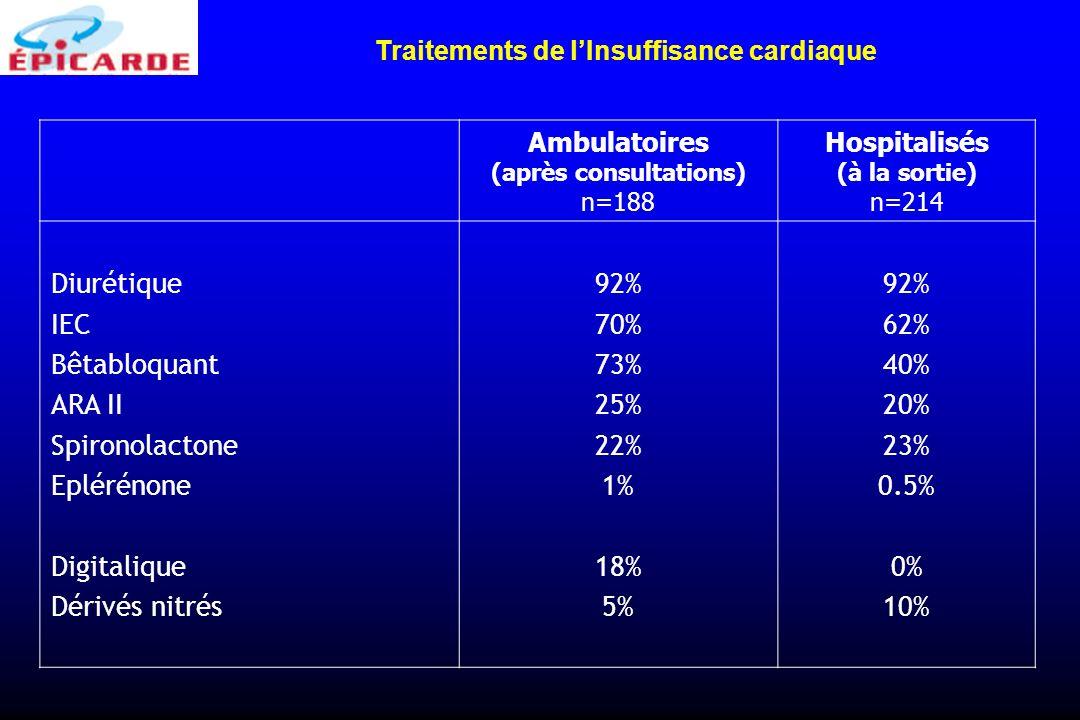 Ambulatoires (après consultations) n=188 Hospitalisés (à la sortie) n=214 Diurétique IEC Bêtabloquant ARA II Spironolactone Eplérénone Digitalique Dér