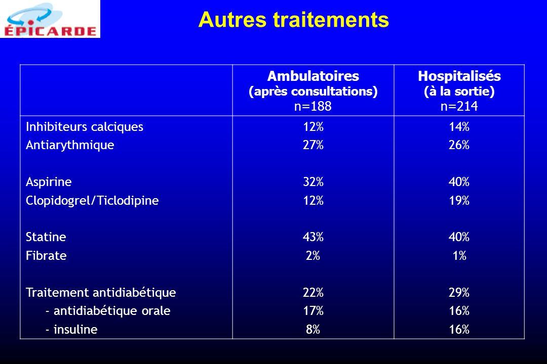 Ambulatoires (après consultations) n=188 Hospitalisés (à la sortie) n=214 Inhibiteurs calciques Antiarythmique Aspirine Clopidogrel/Ticlodipine Statin