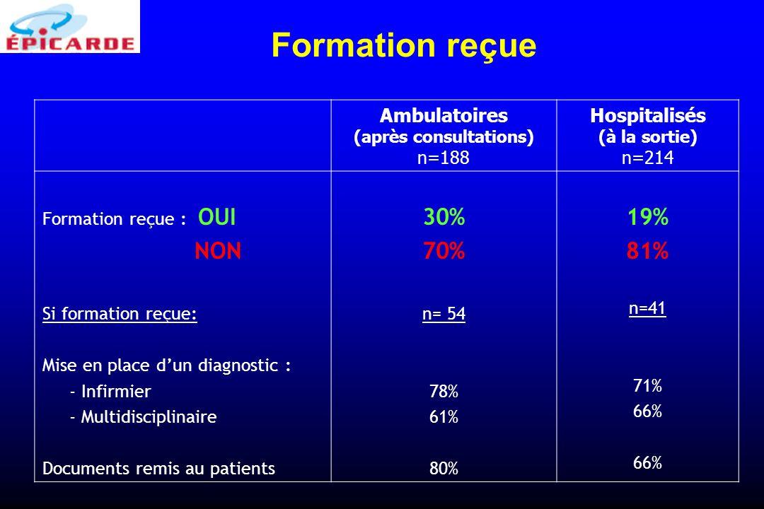 Ambulatoires (après consultations) n=188 Hospitalisés (à la sortie) n=214 Formation reçue : OUI NON Si formation reçue: Mise en place dun diagnostic :