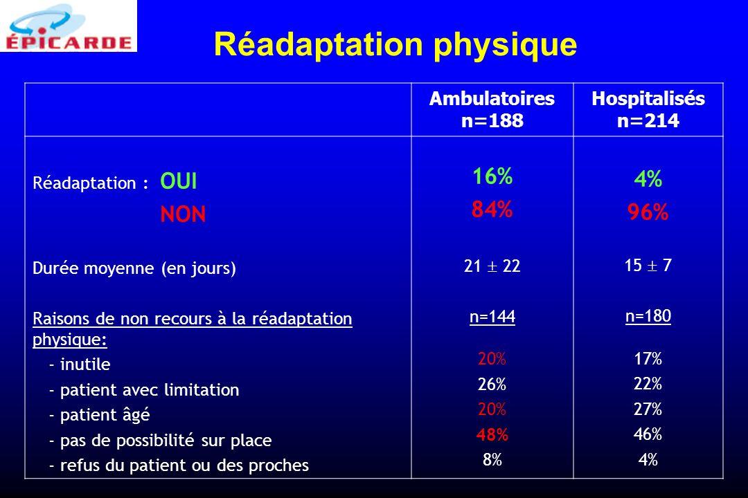 Ambulatoires n=188 Hospitalisés n=214 Réadaptation : OUI NON Durée moyenne (en jours) Raisons de non recours à la réadaptation physique: - inutile - p